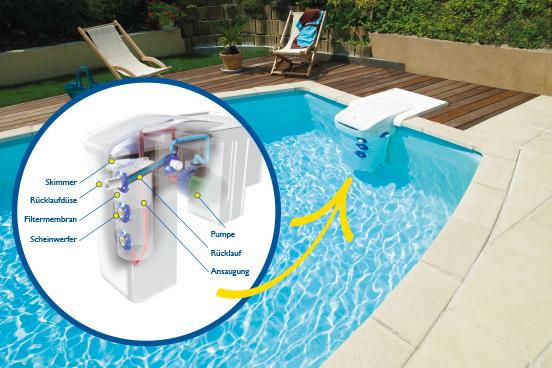 GRI Poolfilter von Desjoyaux